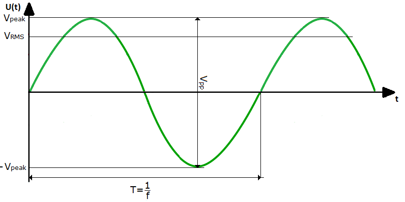 Example of the periodic signal