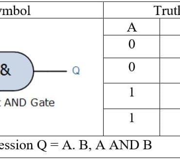 Logic AND Truth table