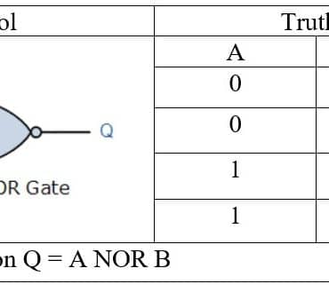 NOR gate truth table